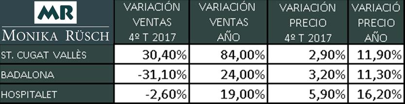 VENTA PISOS SANT CUGAT 2017